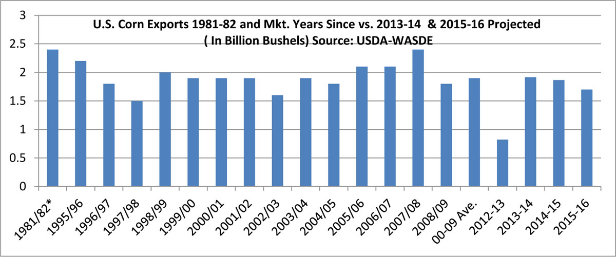 U.S. Corn Exports 1981-82 and Mkt. Years Since vs. 2013-14  & 2015-16 Projected ( In Billion Bushels) Source: USDA-WASDE