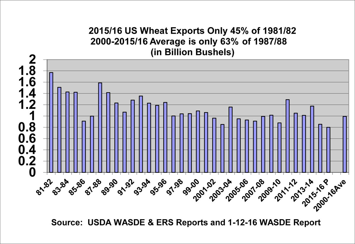 2015/16 US Wheat Exports Only 45% of 1981/82 2000-2015/16 Average is only 63%% of 1987/88 (in Billion Bushels)