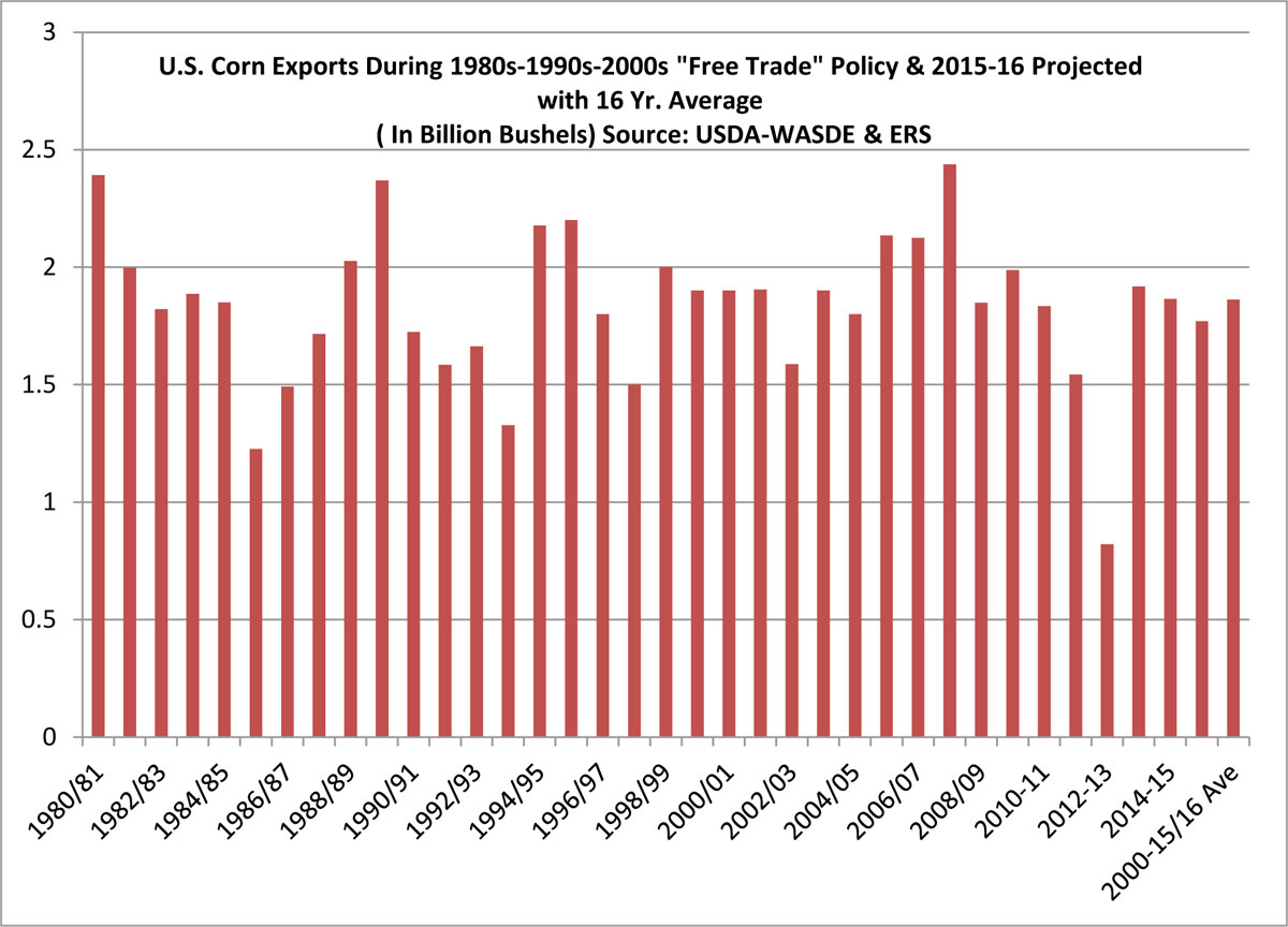 "U.S. Corn Exports During 1980s-1990s-2000s ""Free Trade"" Policy & 2015-16 Projected with 16 Yr. Average ( In Billion Bushels) Source: USDA-WASDE & ERS"