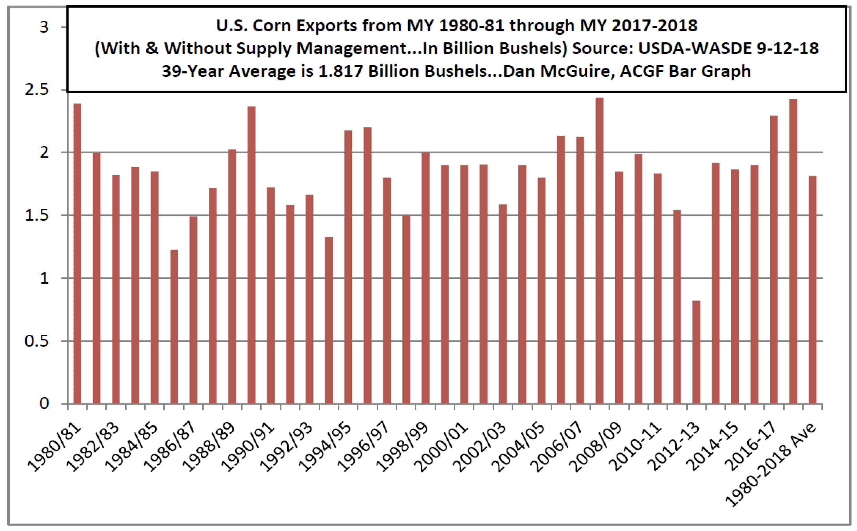 U.S. Corn Exports from MY 1980-81 through MY 2017-18